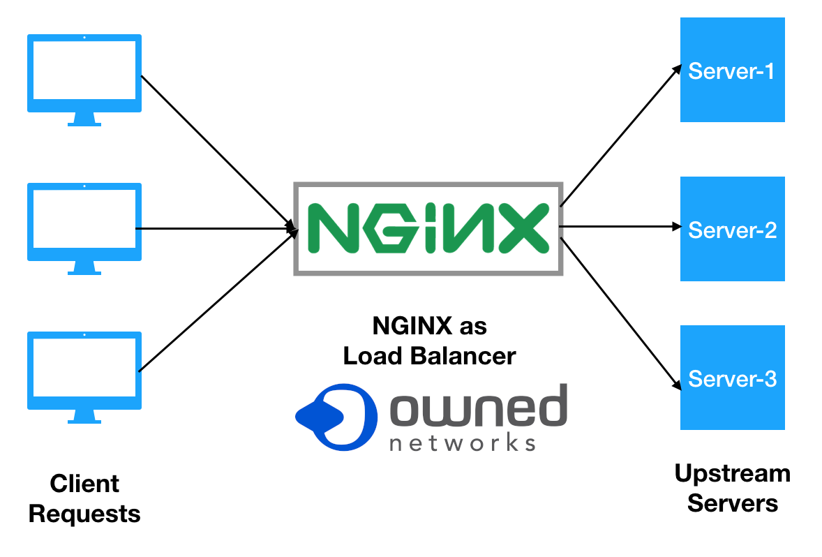 nginx-load-balancing-on